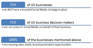 Experts in Facebook, twitter, and Pinterest for business